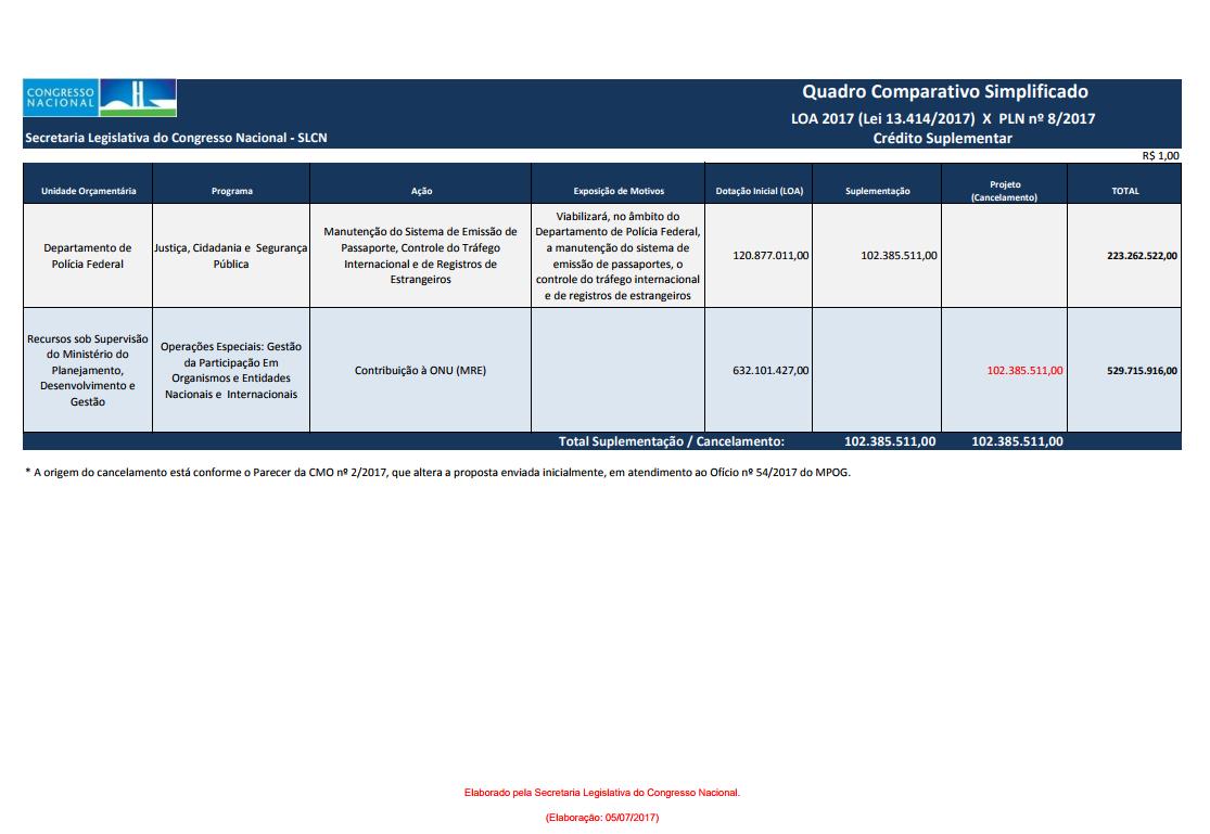 Passaporte: Congresso libera crédito suplementar para a PF produzir documentos
