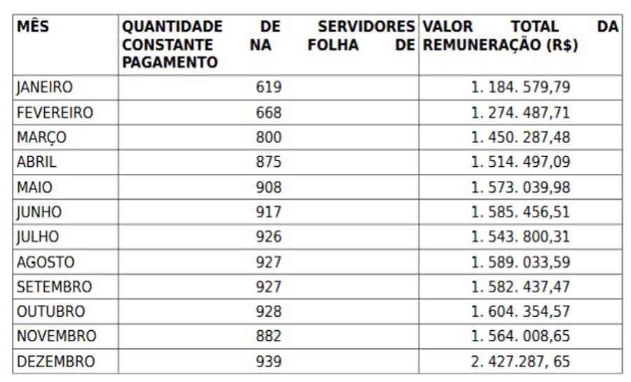 Tabela demonstra aumento no número de servidores em Porto.