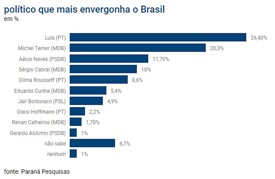 Pesquisa diz que Lula é o político que mais envergonha o Brasil