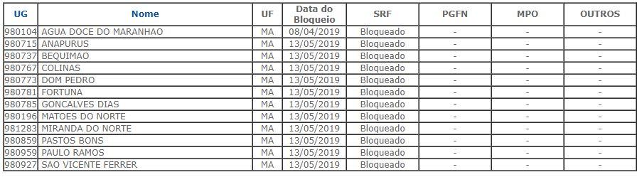 Municípios do Maranhão com o FPM bloqueado em maio de 2019.