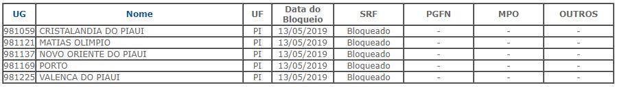 Municípios do Piauí com o FPM bloqueado em maio de 2019.