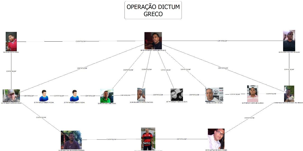Operação Dictum