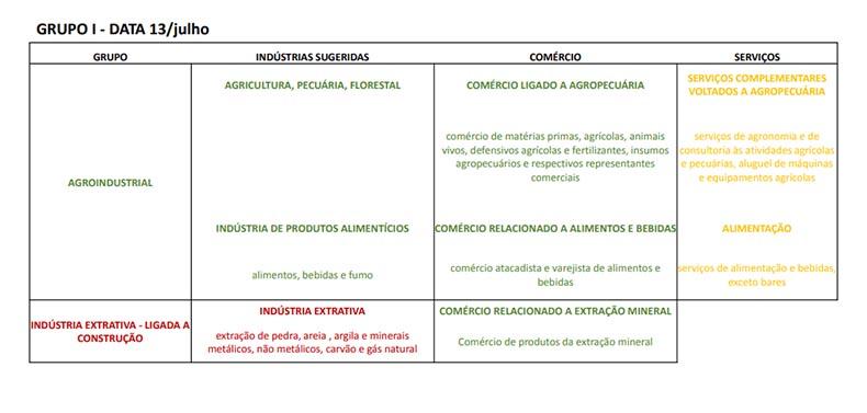 Tabela de retomada