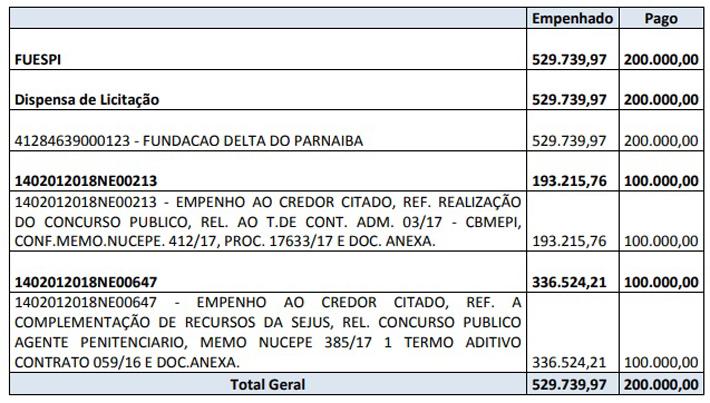 FUESPI pagou R$ 200 mil para Fundelta.